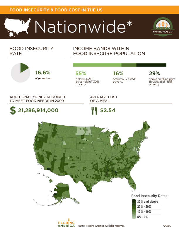 Food Security Interactive Infographic