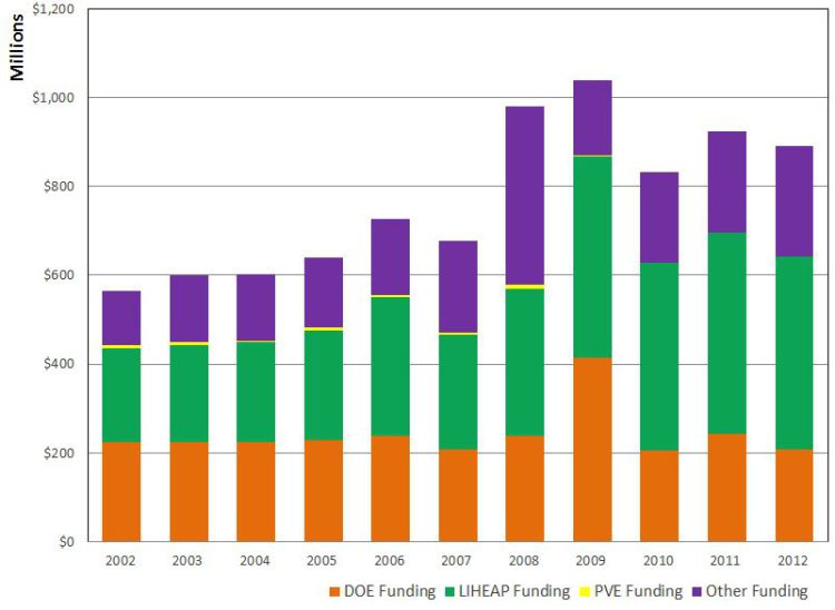 WAP Composition of funds over time from 2002-2012