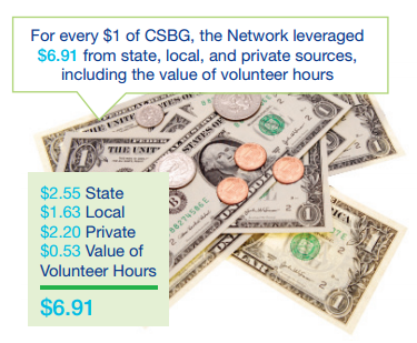 money CSBG