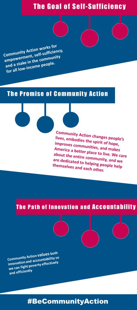 BeCommunityaction info