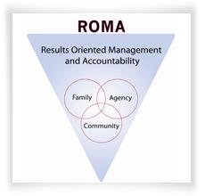 ROMA structure diagram