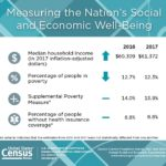 2017 Poverty Census Data & the CSBG Network