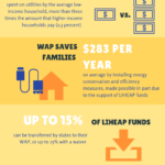 LIHEAP and WAP: A Dynamic Duo for Reducing the Low-Income Energy Burden