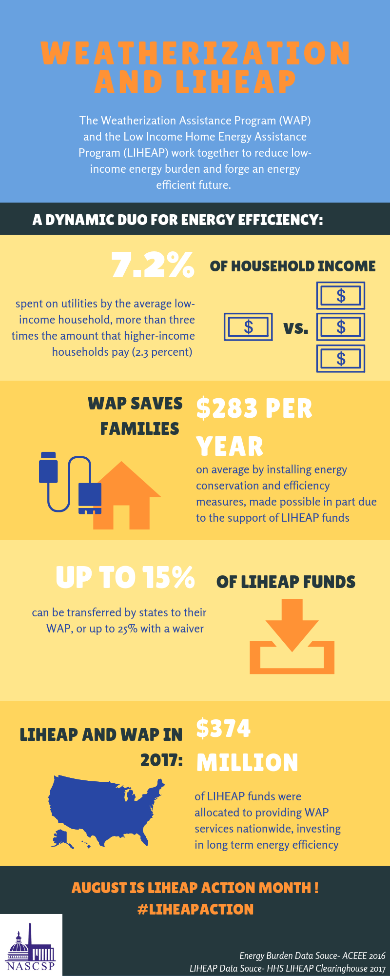 Liheap And Wap A Dynamic Duo For Reducing The Low Income
